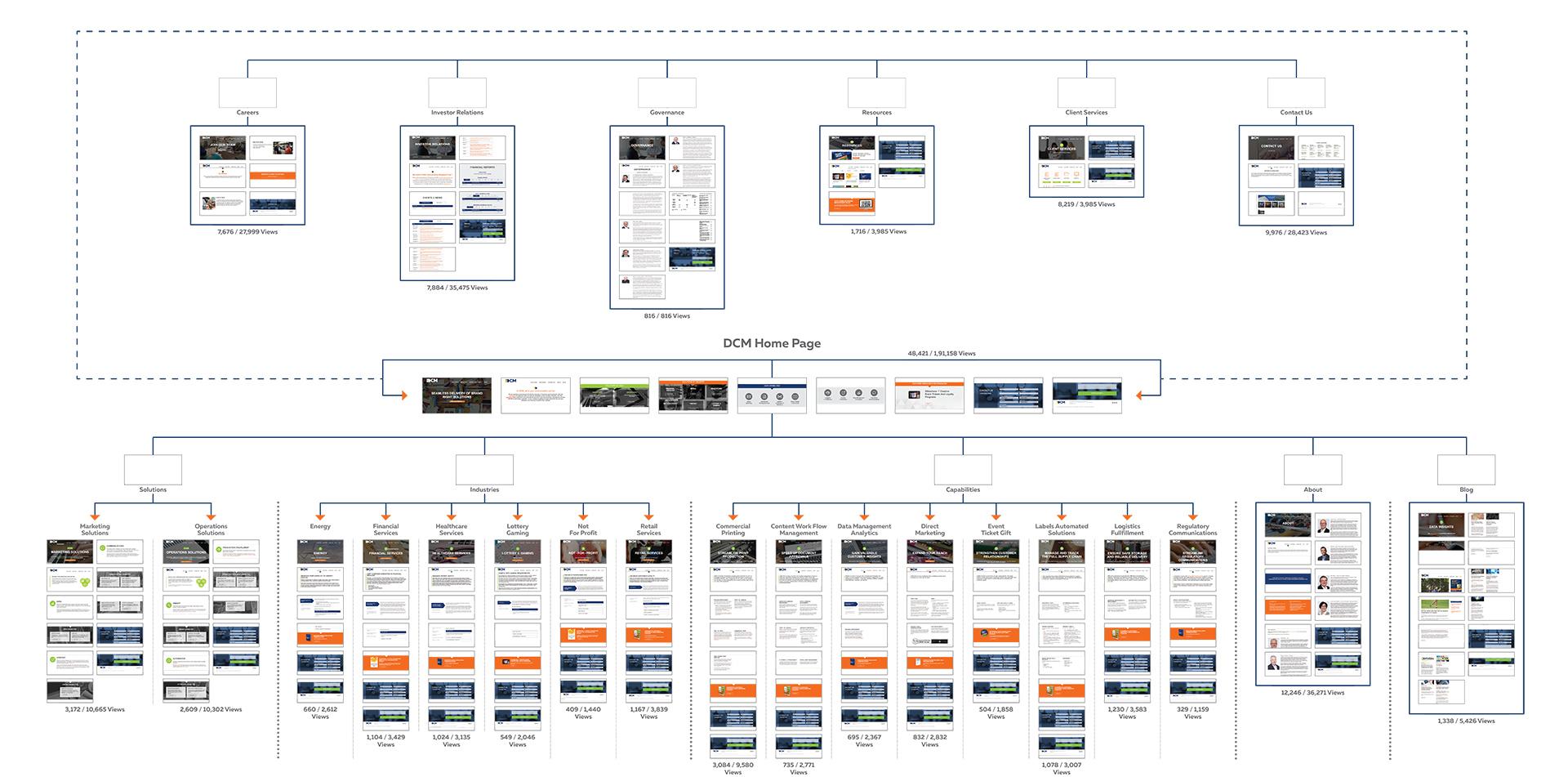 DCM Hubspot webflow